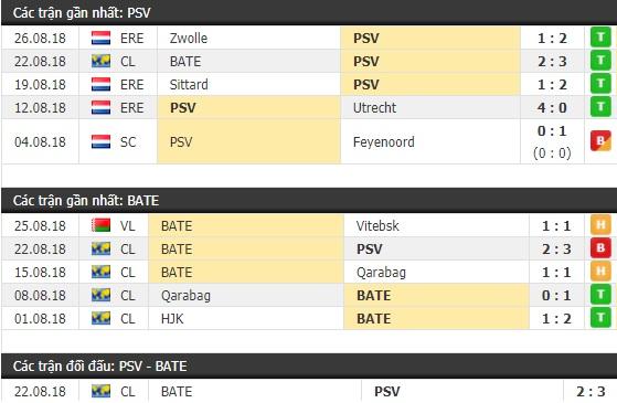 Thành tích và kết quả đối đầu PSV vs BATE
