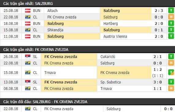 Thành tích và kết quả đối đầu Salzburg vs Crvena Zvezda