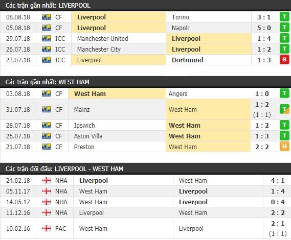 Thành tích và kết quả đối đầu Liverpool vs West Ham