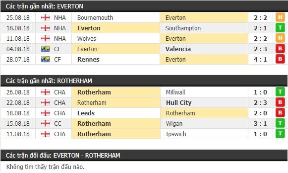Thành tích và kết quả đối đầu Everton vs Rotherham