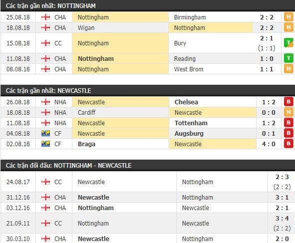 Thành tích và kết quả đối đầu Nottingham vs Newcastle