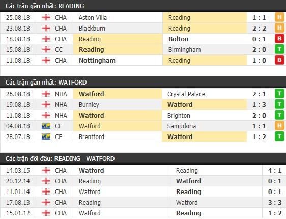 Thành tích và kết quả đối đầu Reading vs Watford