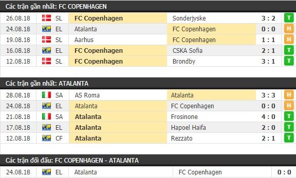 Thành tích và kết quả đối đầu Copenhagen vs Atalanta