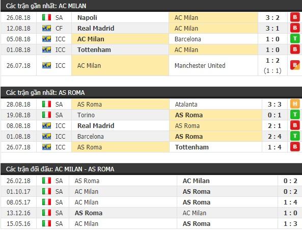 Thành tích và kết quả đối đầu AC Milan vs AS Roma