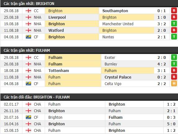 Thành tích và kết quả đối đầu Brighton vs Fulham