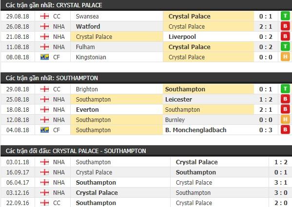 Thành tích và kết quả đối đầu Crystal Palace vs Southampton