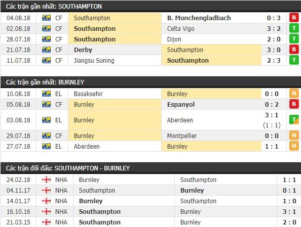 Thành tích và kết quả đối đầu Southampton vs Burnley