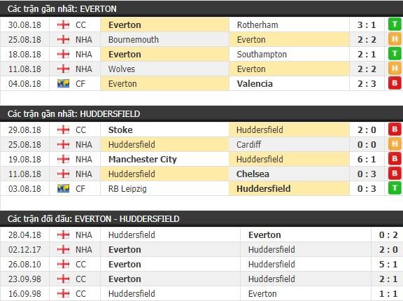 Thành tích và kết quả đối đầu Everton vs Huddersfield