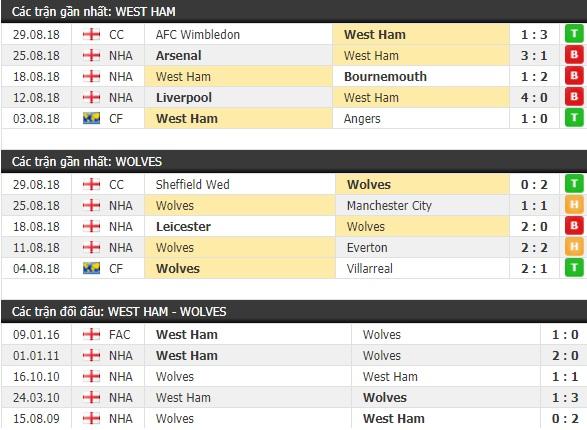 Thành tích và kết quả đối đầu West Ham vs Wolves