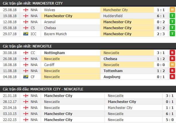 Thành tích và kết quả đối đầu Man City vs Newcastle