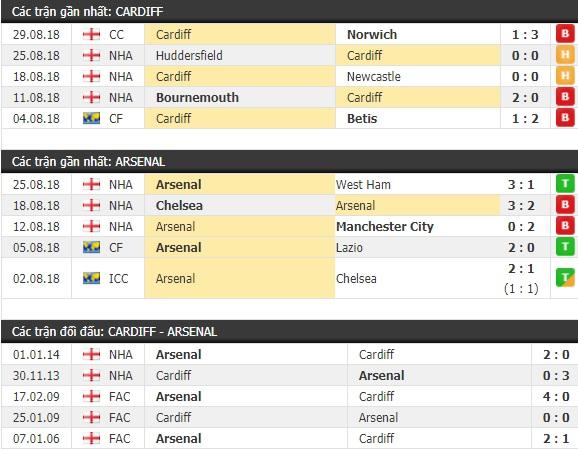 Thành tích và kết quả đối đầu Cardiff vs Arsenal