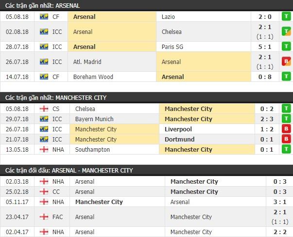 Thành tích và kết quả đối đầu Arsenal vs Man City
