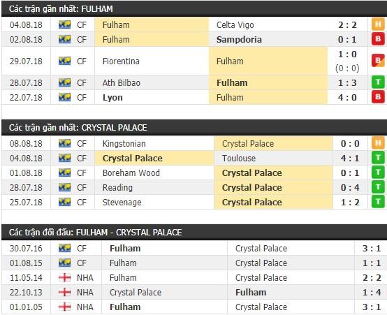 Thành tích và kết quả đối đầu Fulham vs Crystal Palace