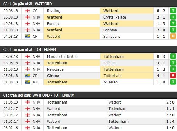 Thành tích và kết quả đối đầu Watford vs Tottenham