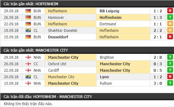 Thành tích và kết quả đối đầu Hoffenheim vs Man City
