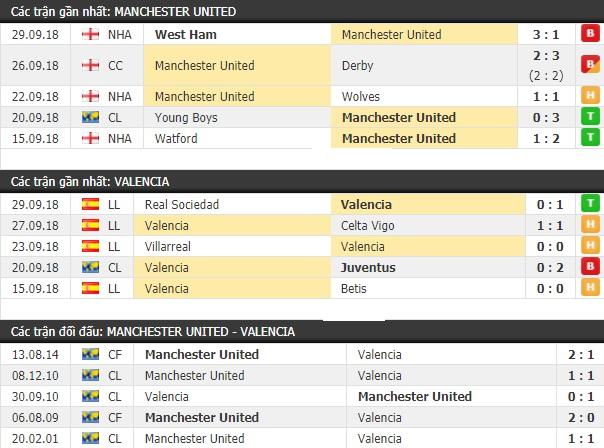 Thành tích và kết quả đối đầu Manchester United vs Valencia