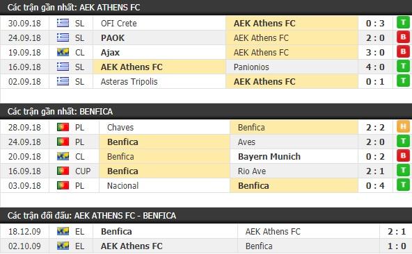 Thành tích và kết quả đối đầu AEK Athens vs Benfica