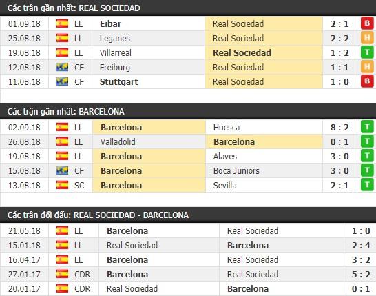 Thành tích và kết quả đối đầu Real Sociedad vs Barcelona
