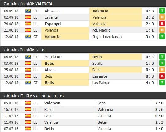 Thành tích và kết quả đối đầu Valencia vs Betis