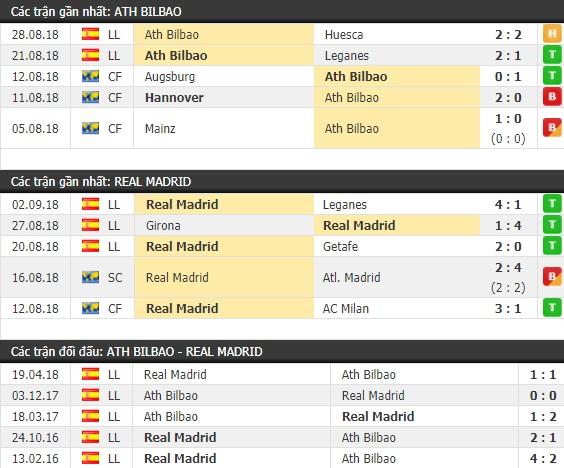 Thành tích và kết quả đối đầu Ath Bilbao vs Real Madrid
