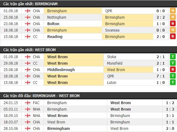 Thành tích và kết quả đối đầu Birmingham vs West Brom