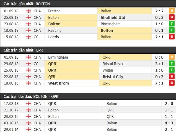 Thành tích và kết quả đối đầu Bolton vs QPR