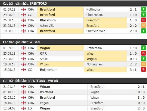 Thành tích và kết quả đối đầu Brentford vs Wigan