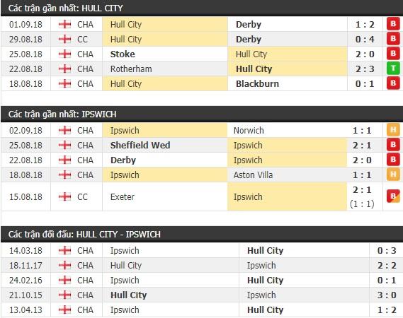 Thành tích và kết quả đối đầu Hull City vs Ipswich