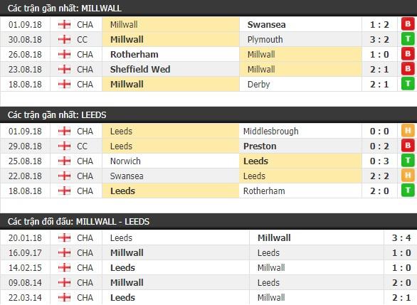 Thành tích và kết quả đối đầu Millwall vs Leeds