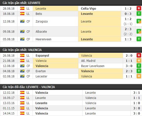Thành tích và kết quả đối đầu Levante vs Valencia