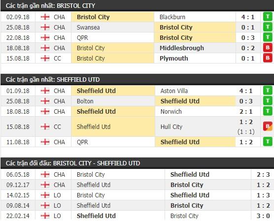 Thành tích và kết quả đối đầu Bristol City vs Sheffield Utd