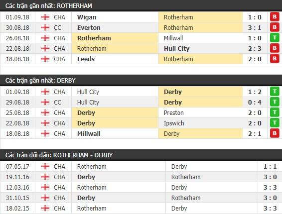 Thành tích và kết quả đối đầu Rotherham vs Derby