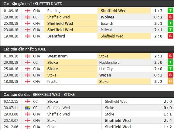 Thành tích và kết quả đối đầu Sheffield Wed vs Stoke City