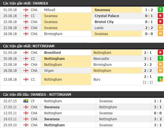 Thành tích và kết quả đối đầu Swansea vs Nottingham