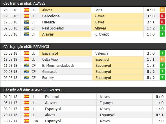 Thành tích và kết quả đối đầu Alaves vs Espanyol