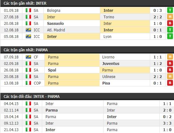Thành tích và kết quả đối đầu Inter Milan vs Parma