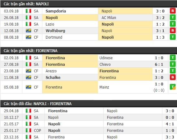 Thành tích và kết quả đối đầu Napoli vs Fiorentina