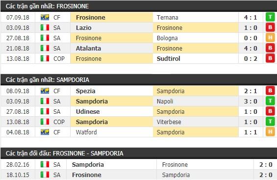 Thành tích và kết quả đối đầu Frosinone vs Sampdoria