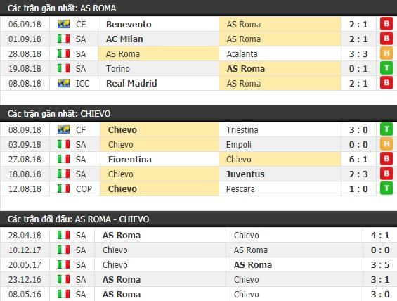 Thành tích và kết quả đối đầu AS Roma vs Chievo