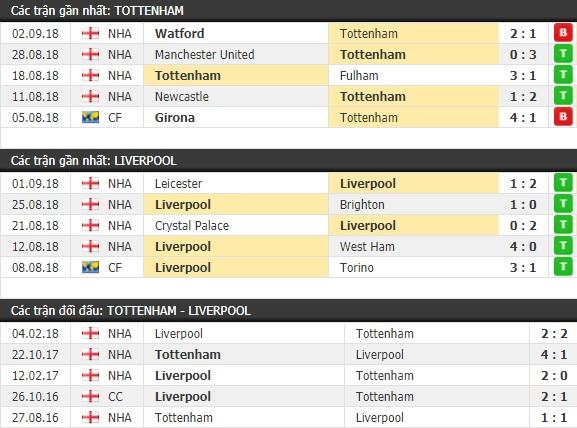 Thành tích và kết quả đối đầu Tottenham vs Liverpool