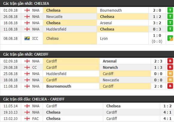 Thành tích và kết quả đối đầu Chelsea vs Cardiff