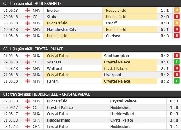 Thành tích và kết quả đối đầu Huddersfield vs Crystal Palace