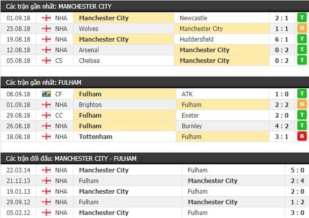 Thành tích và kết quả đối đầu Man City vs Fulham