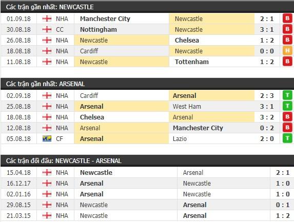 Thành tích và kết quả đối đầu Newcastle vs Arsenal