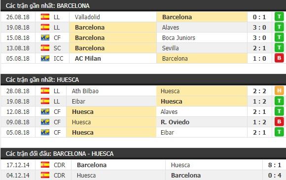Thành tích và kết quả đối đầu Barcelona vs Huesca