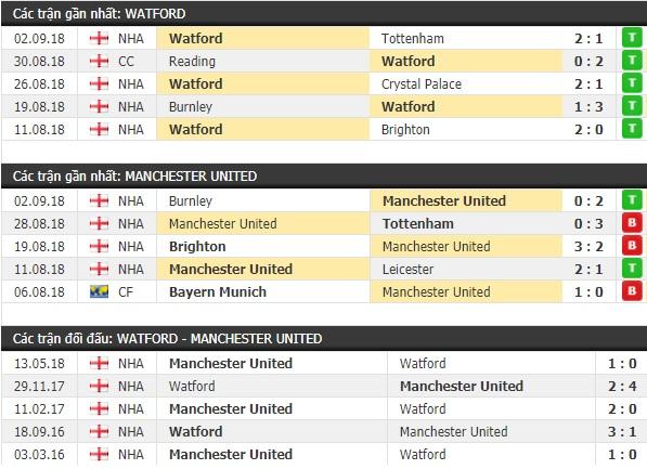 Thành tích và kết quả đối đầu Watford vs Manchester United