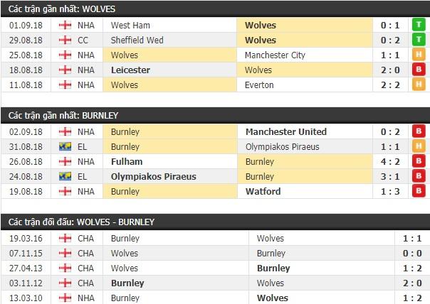 Thành tích và kết quả đối đầu Wolves vs Burnley