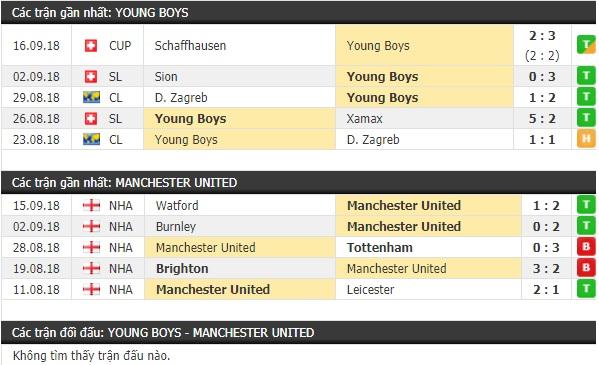 Thành tích và kết quả đối đầu Young Boys vs Manchester United