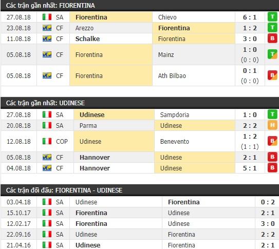 Thành tích và kết quả đối đầu Fiorentina vs Udinese