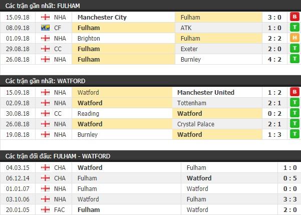 Thành tích và kết quả đối đầu Fulham vs Watford
